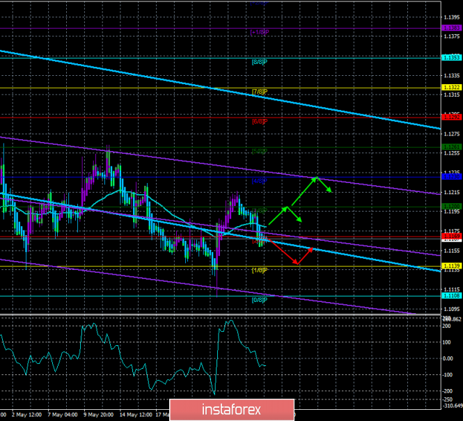 "Overview of EUR/USD on May 29. The forecast for the ""Regression Channels"". The weakness of the euro is visible to the naked"