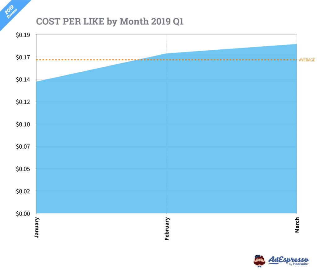 Costo por Me gusta Facebook ads primer trimestre 2019