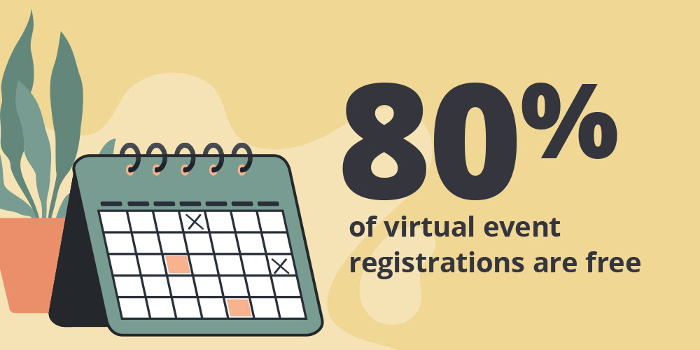 80% of virtual event registrations are free.