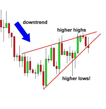 Rising Wedge Chart Pattern Bearish Example