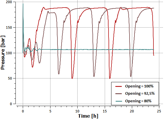 Figure 4: Absolute pressure at riser base (choke valve opening)