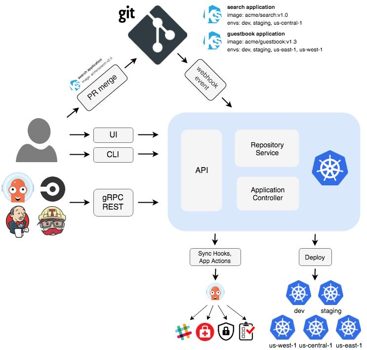 argo CD - Kubernetes Deployment Tools to Improve Your Devops