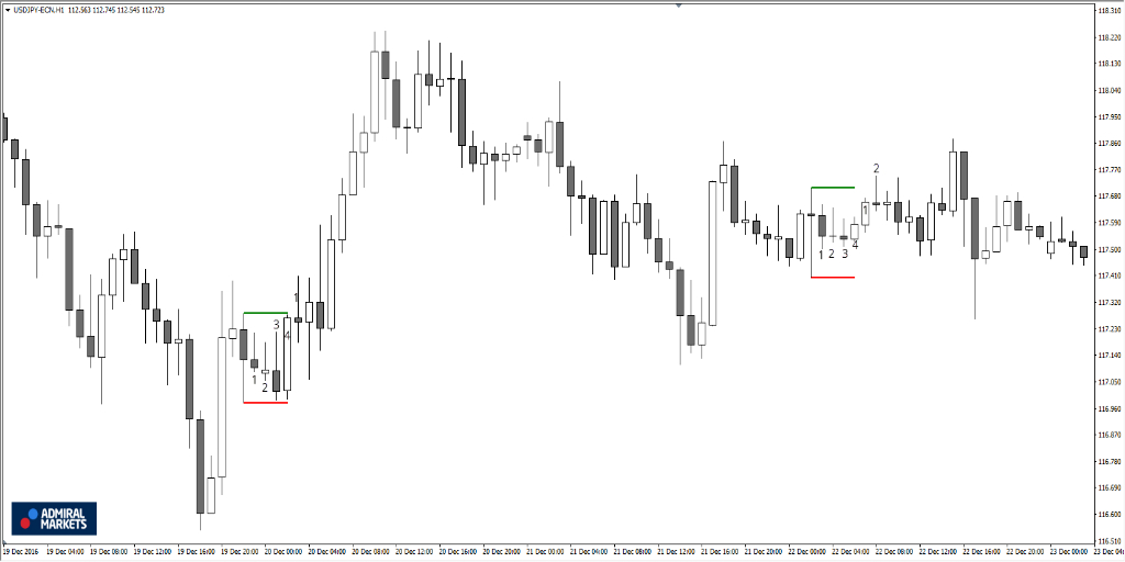 Forex factory candlestick indicator