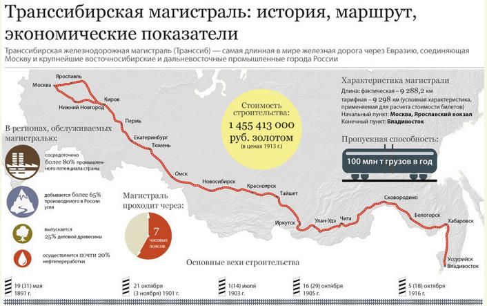 Транссибирская магистраль: история, маршрут, экономические покказатели