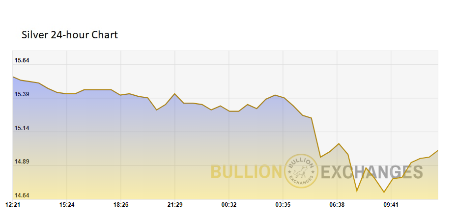 Silver spot price 24 hour chart Bullion Exchanges
