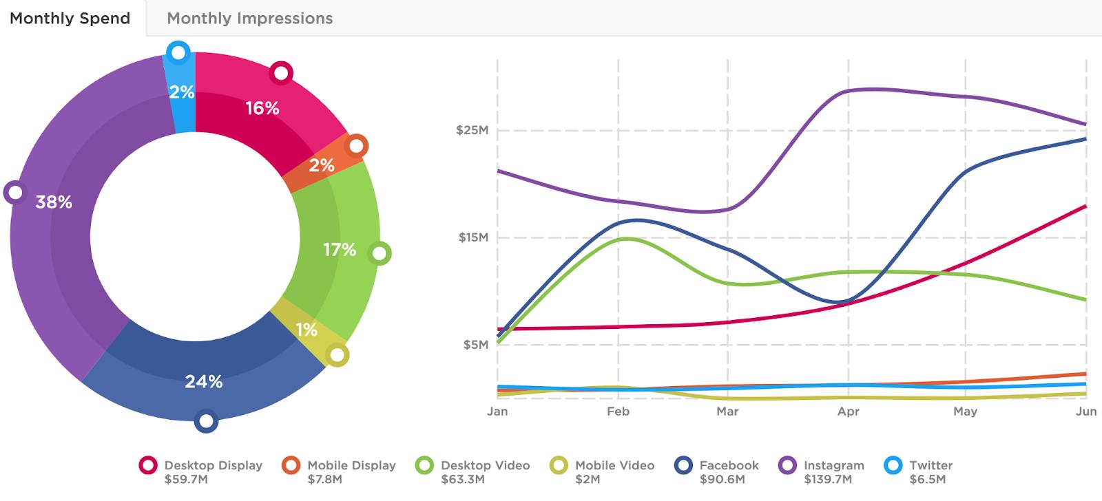 Amazon digital spend trends