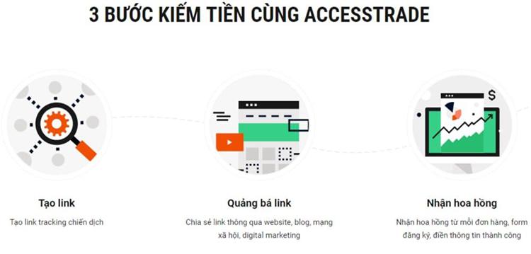Các hình thức kiếm tiền với Accesstrade