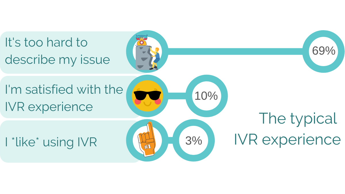 IVR experience