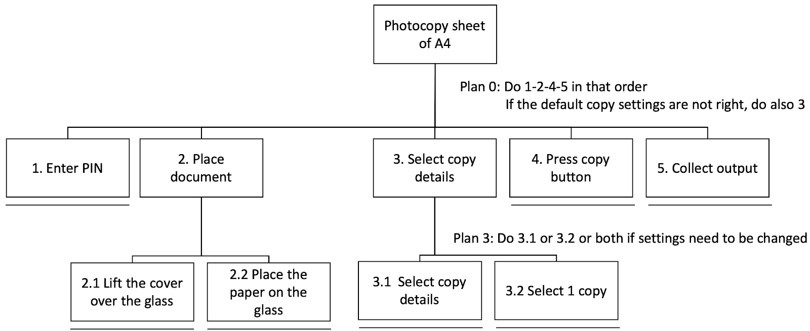 Cs C3120 1138026697 Assignment 2 Hierarchical Task Analysis