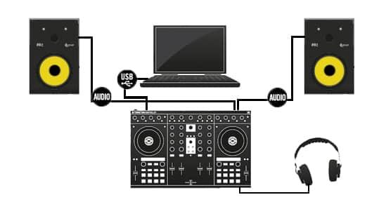Matériel DJ débutant CONFIGURATION AVEC CONTRÔLEUR DJ