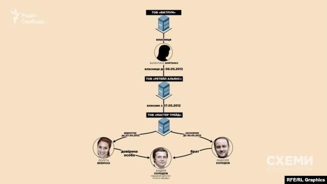 Раніше Войтенко вже була залучена до структур, опосередковано пов'язаних із довіреною особою і рідним братом Холодова