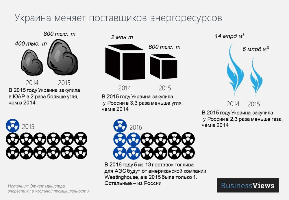 энергетическая независимость Украины