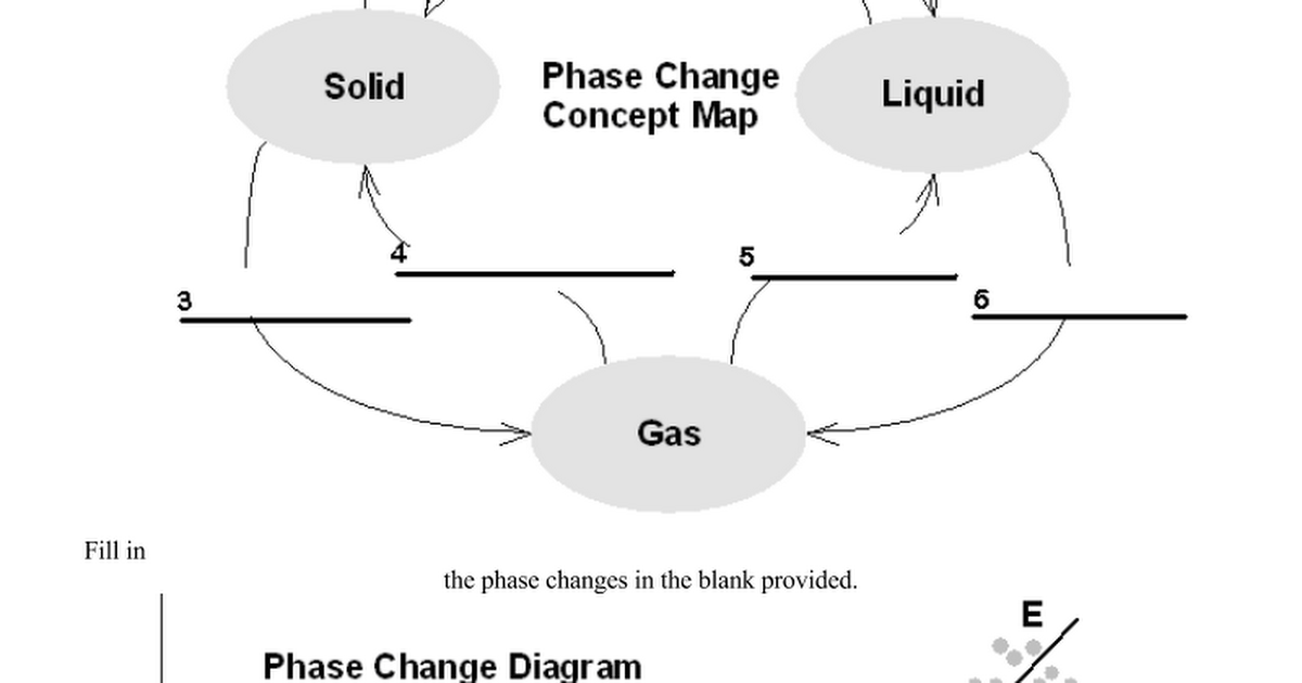Phase Changes Worksheet - Google Docs