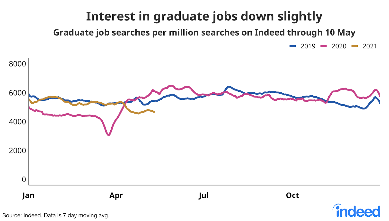Line graph showing interest in graduate jobs down slightly
