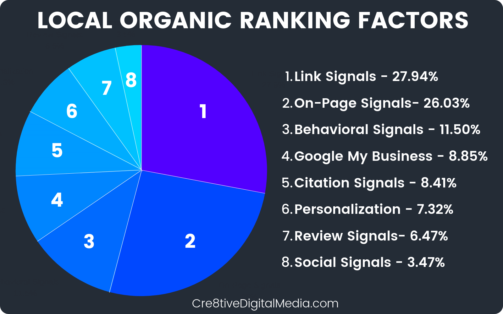 Local Organic Ranking Factors