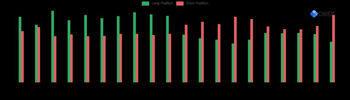XRP top trader average margin used