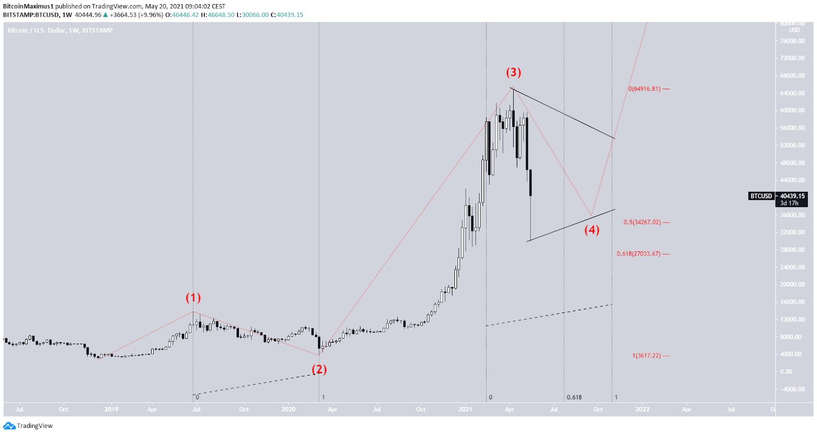 Bitcoin Kurs Preis Wellenanalyse Langzeit 20.05.2021