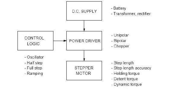 hệ thống có sử dụng động cơ bước