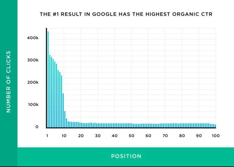 organic traffic ctr stats