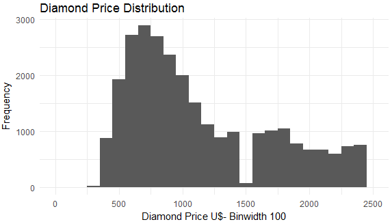 Using ggplot2 for Data Analytics in R On Diamond Data Set 40