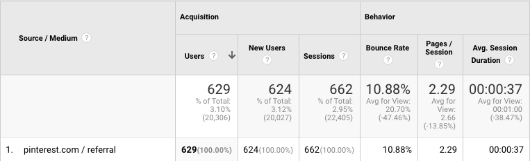 Analytics from the traffic source, Pinterest