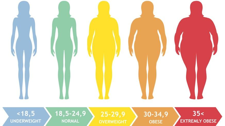 What's your weight got to do with your breast cancer risk?