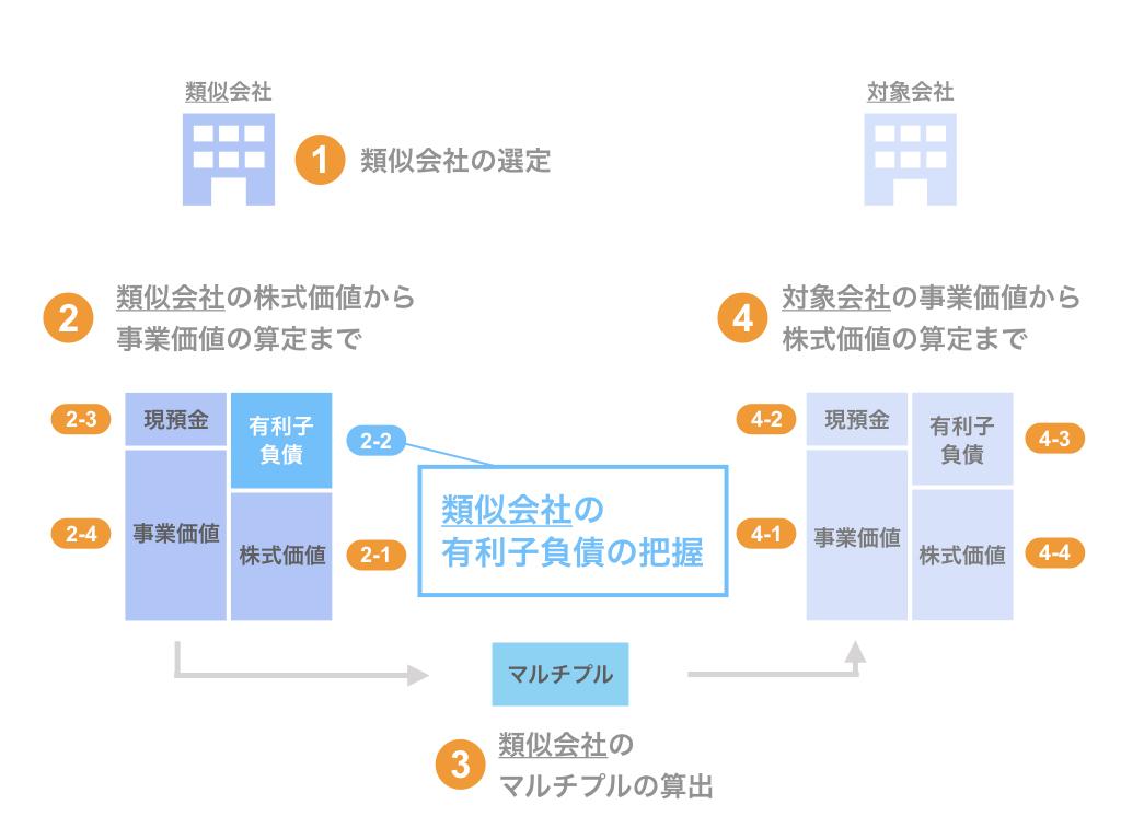 ステップ2-2. 類似会社の有利子負債の把握