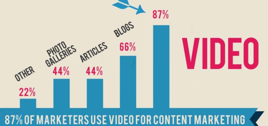 content video được sử dụng nhiều nhất