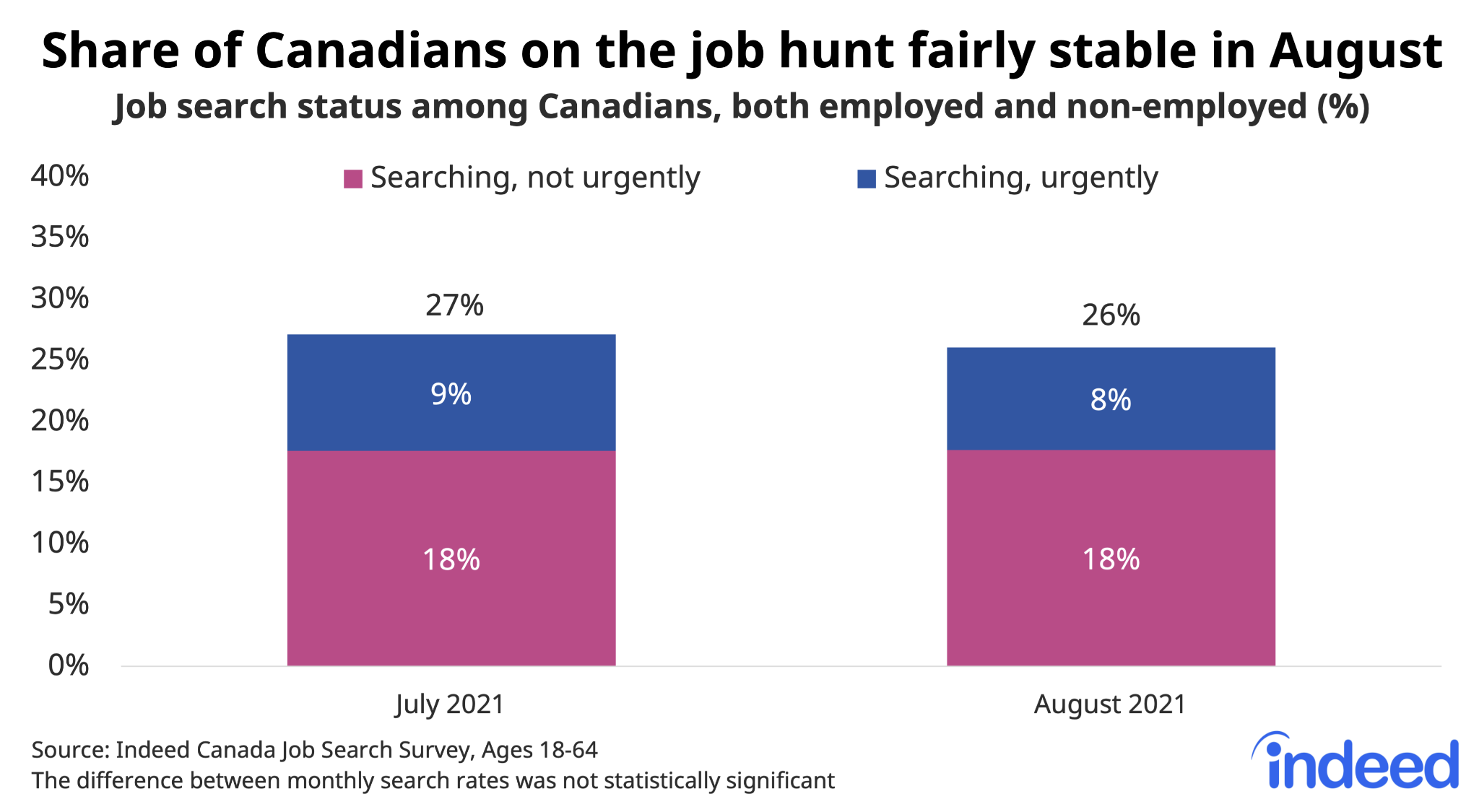 """Bar chart titled """"Share of Canadians on the job hunt fairly stable in August."""""""