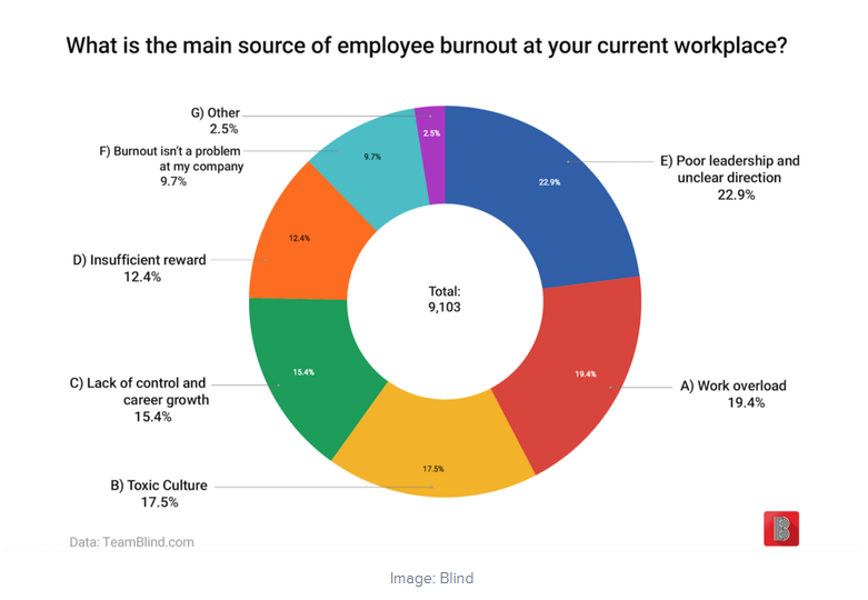 source of employee burnout