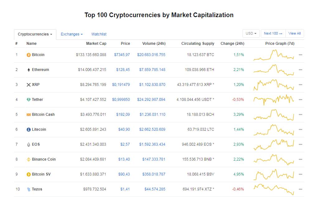 Top 10 de criptomonedas con mayor capitalización de mercado