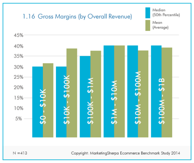 eCommerce gross margins by company size