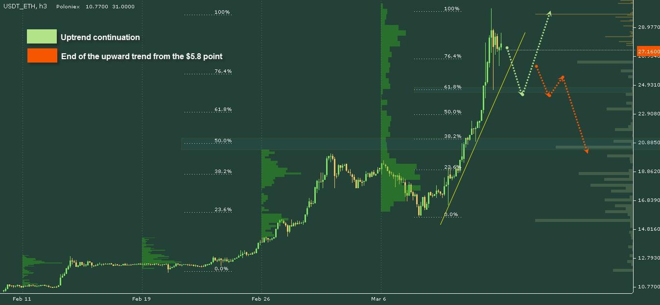 ETH price chart 2