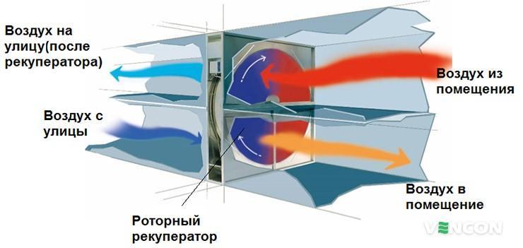 Что такое рекуператор в системе вентиляции
