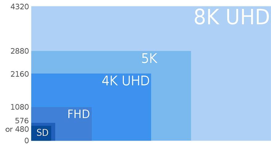 8K là gì? Tìm hiểu về 8K Ultra HD: Độ phân giải của tương lai
