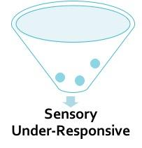 A large funnel with a few small blue orbs with a downward arrow pointing to the text Sensory Under-Responsive below.