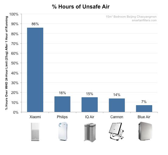 Xiaomi mi 2 air purifier leaves air at unsafe levels