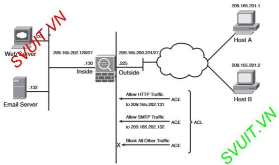 config Access list on Cisco ASA(2)