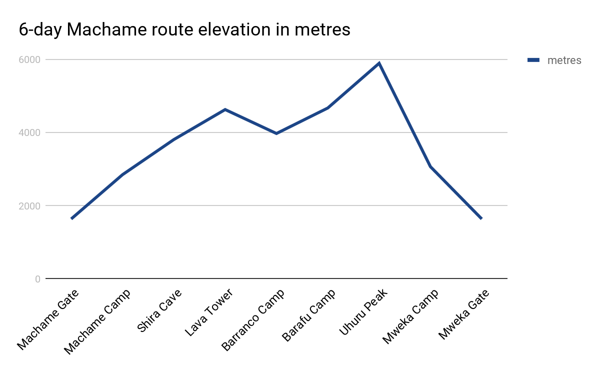 6-day Machame route elevation in metres