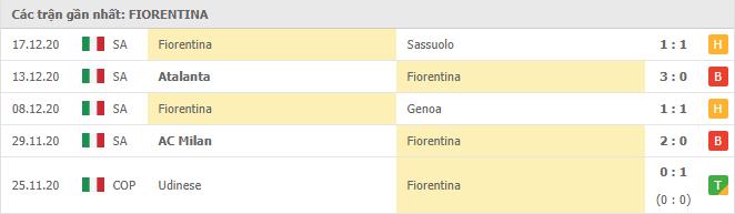 Thành tích của Fiorentina trong 5 trận đấu gần đây