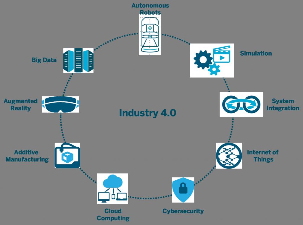 C:\Users\alialpercetin\Desktop\DİJİTAL DÖNÜŞÜMM\4.Industry4.0.png