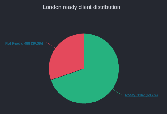 69,7 % des clients Ethereum ont fait la mise à jour de leurs noeuds dans le cadre du hard fork London