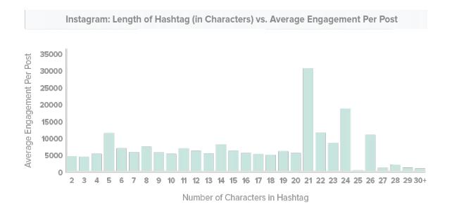 instagram hashtag statistics