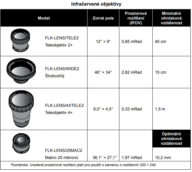 Ako vybrať správnu termokameru