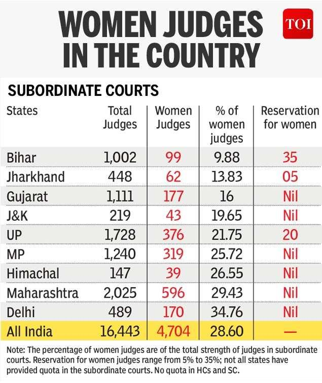 Women account for less than 28% of total judges in country | India News -  Times of India