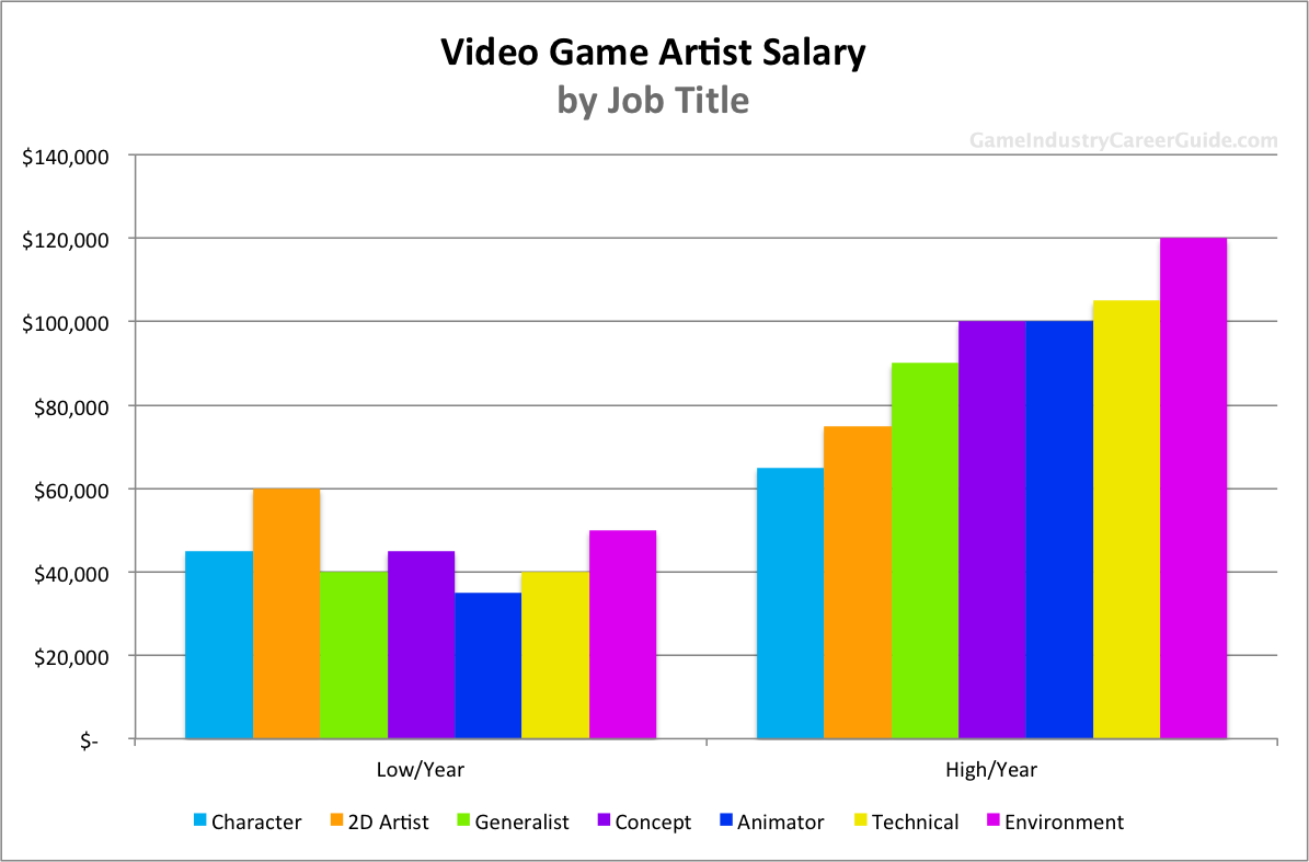 C:\Users\EMERALD\AppData\Local\Microsoft\Windows\INetCache\Content.Word\game_artist_salary_by_job_title.png
