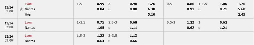 Tỷ lệ kèo Lyon vs Nantes mới nhất của nhà cái FUN88