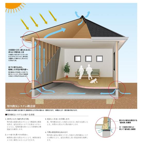ヤマダホームズが設計時に導入している、省エネ効果と耐久性に優れた壁内換気システムの概念図