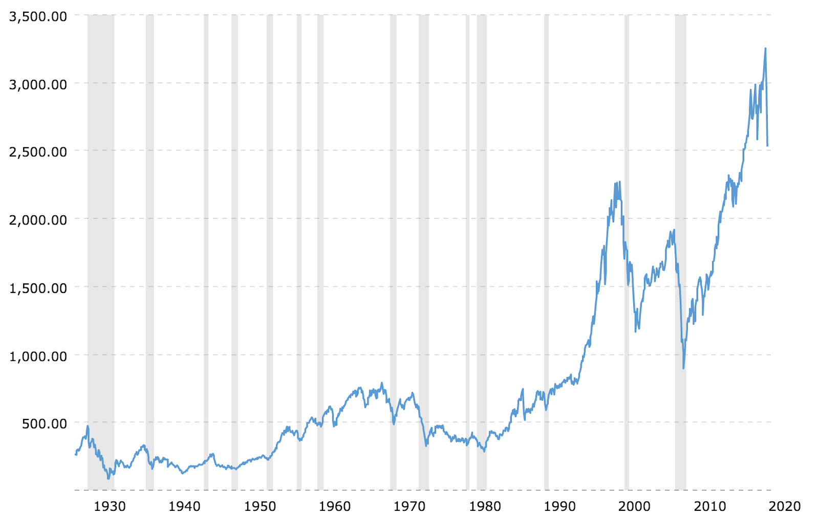 All time graph of the S&P 500 with recessions