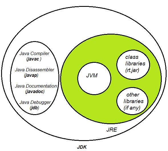 JavaMadeSoEasy com (JMSE): JDK (Java Development Kit), JRE (Java